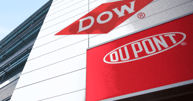 Market view in daily routine: Dow Inc. (NYSE: DOW)