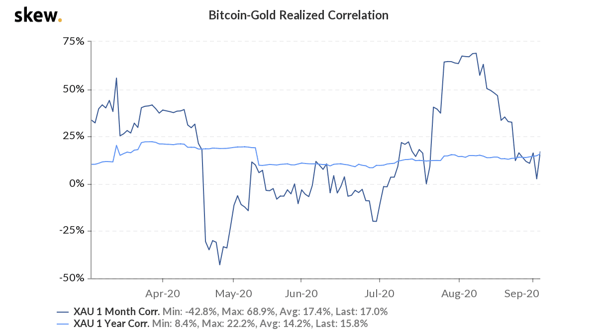 Bitcoin vs. gold realized correlation 6-month chart