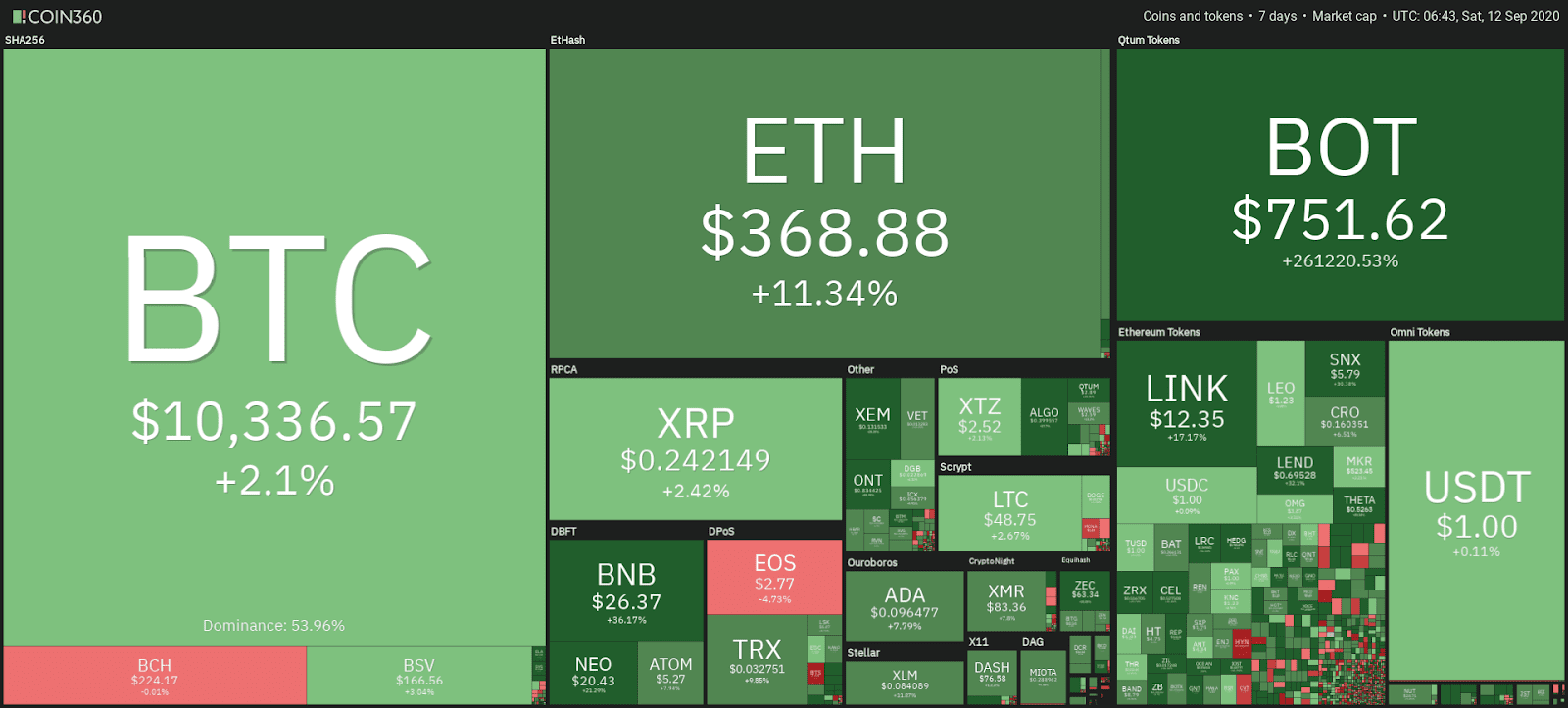 Cryptocurrency market weekly performance snapshot