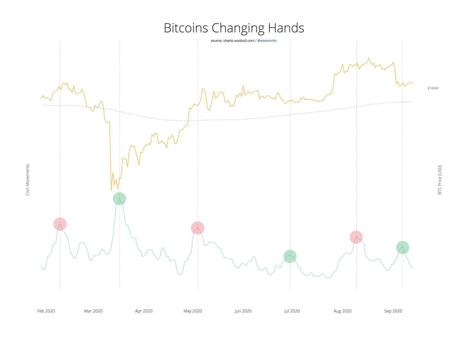 Bitcoin on-chain activity vs. BTC price 6-month chart