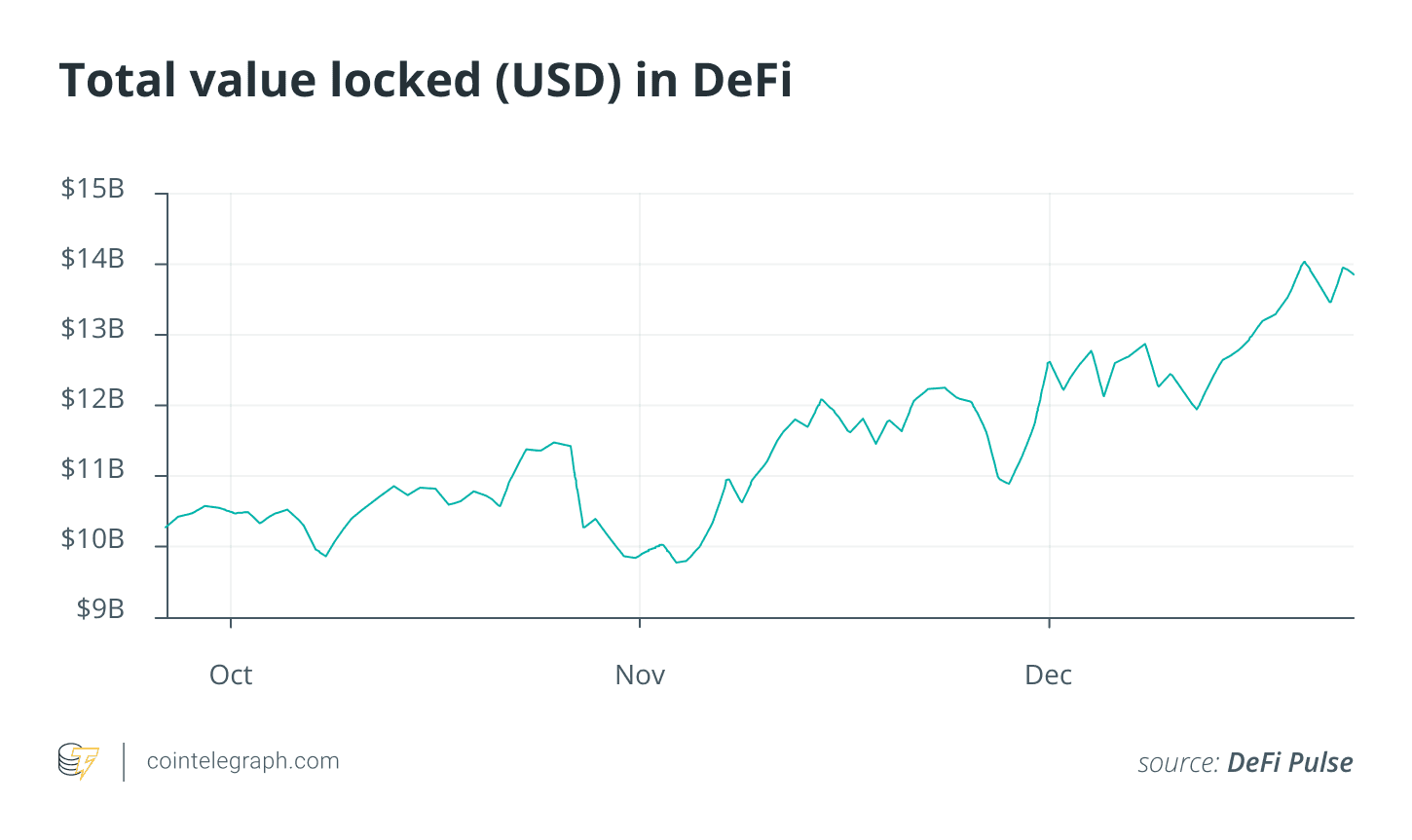 2020's DeFi fad: The very best, worst and fishiest projects in crypto