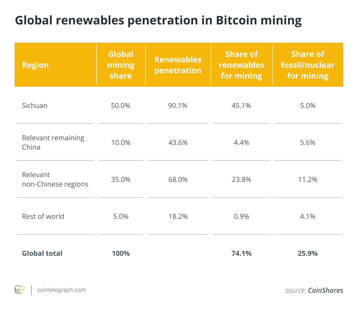 Is Bitcoin a waste of energy? Advantages and disadvantages about Bitcoin mining