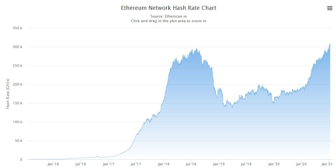 Ethereum Hash Rate. Source: Etherscan