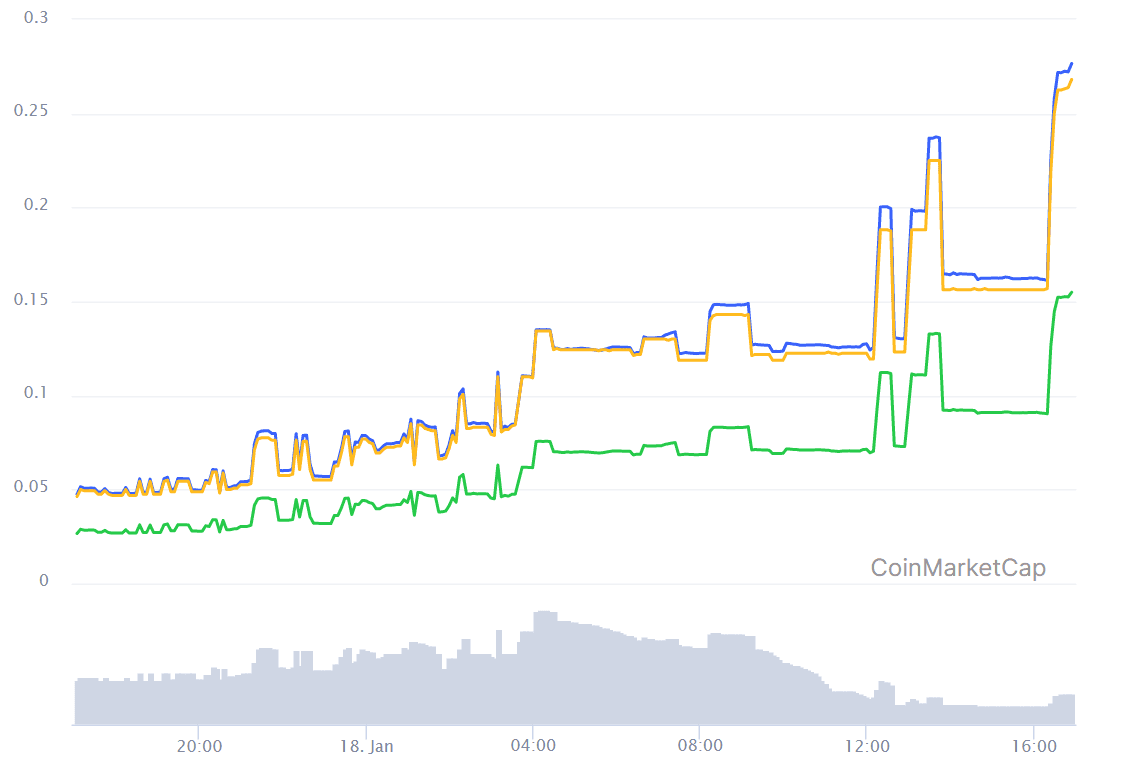 First Hyperledger-based cryptocurrency explodes 486% overnight on Bittrex BTC listing
