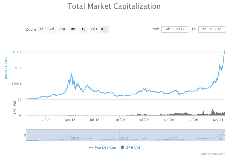 $56.3 K Bitcoin rate and $1T market cap signal BTC is here to remain