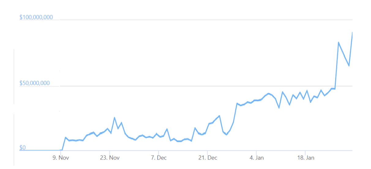 PancakeSwap (CAKE) gains 444% as its daily DEX volume exceeds $90M.
