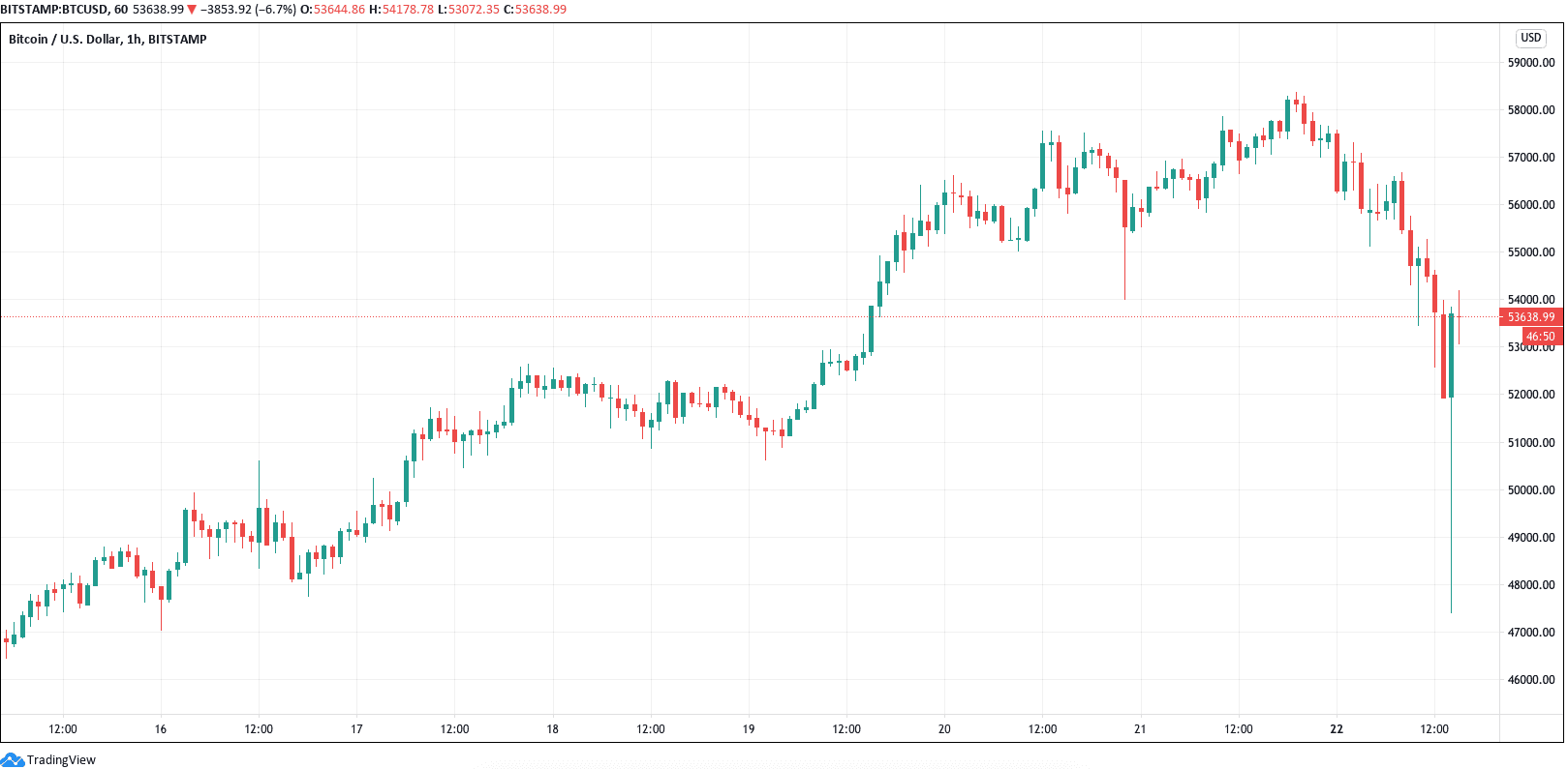 Bitcoin prints biggest per hour candle in history after BTC rebounds strongly to $54K.