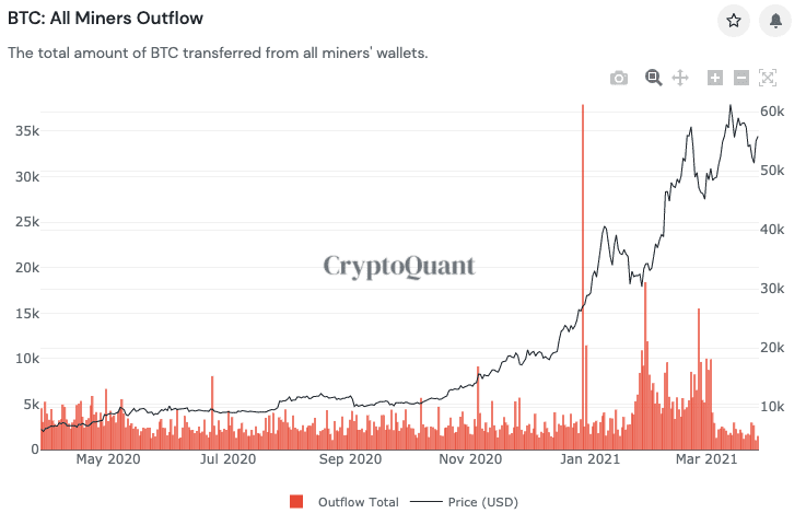 Bitcoin HODLers are not selling: Inactive BTC supply strikes 3-month low