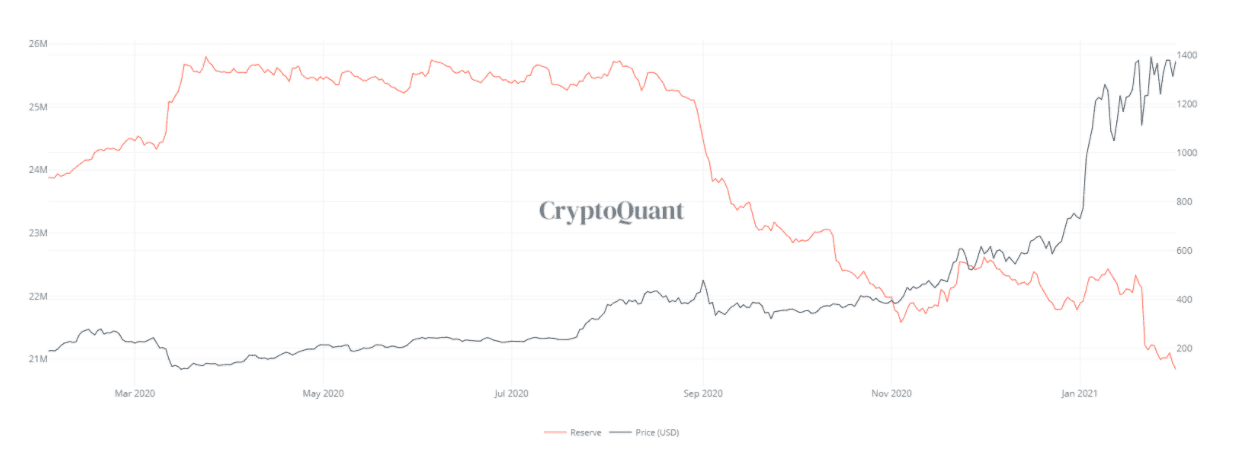 Bitcoin and Ethereum hung on exchanges drops to a multi-year low, here's why