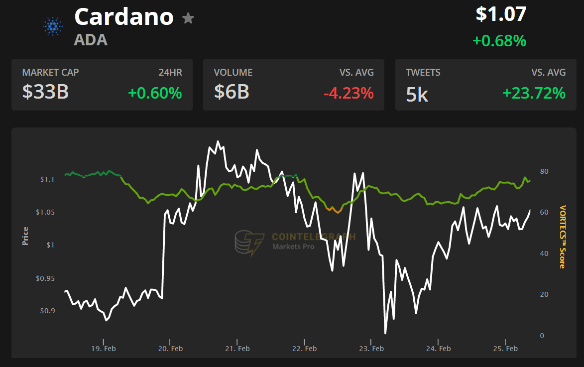 $580M open interest makes Cardano (ADA) the 3rd biggest futures market