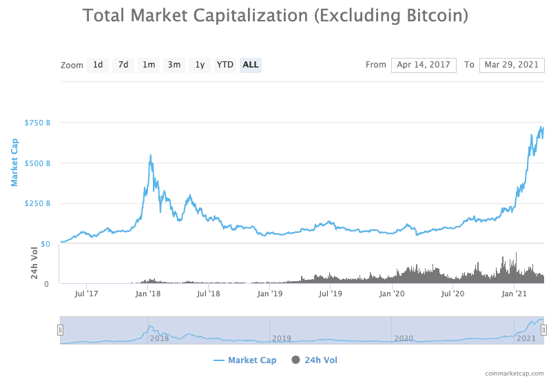 When 'alt season?' Now, says analyst as Bitcoin dominance hits 6-month low