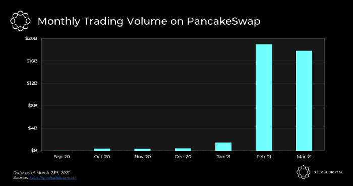 PancakeSwap (CAKE) aims to take a slice out of Uniswap's DeFi supremacy