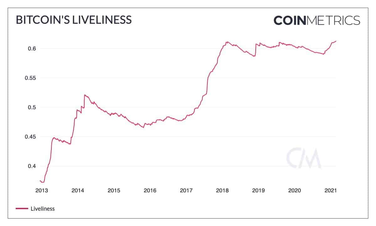 Bitcoin Liveliness Metric. Source: CoinMetrics