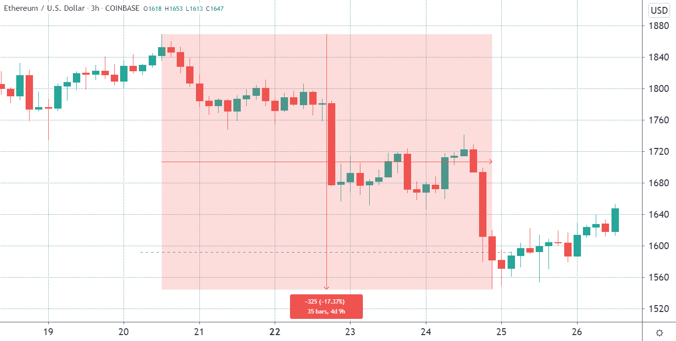Pro traders close Ethereum longs even after today's $1.15 B options expiration