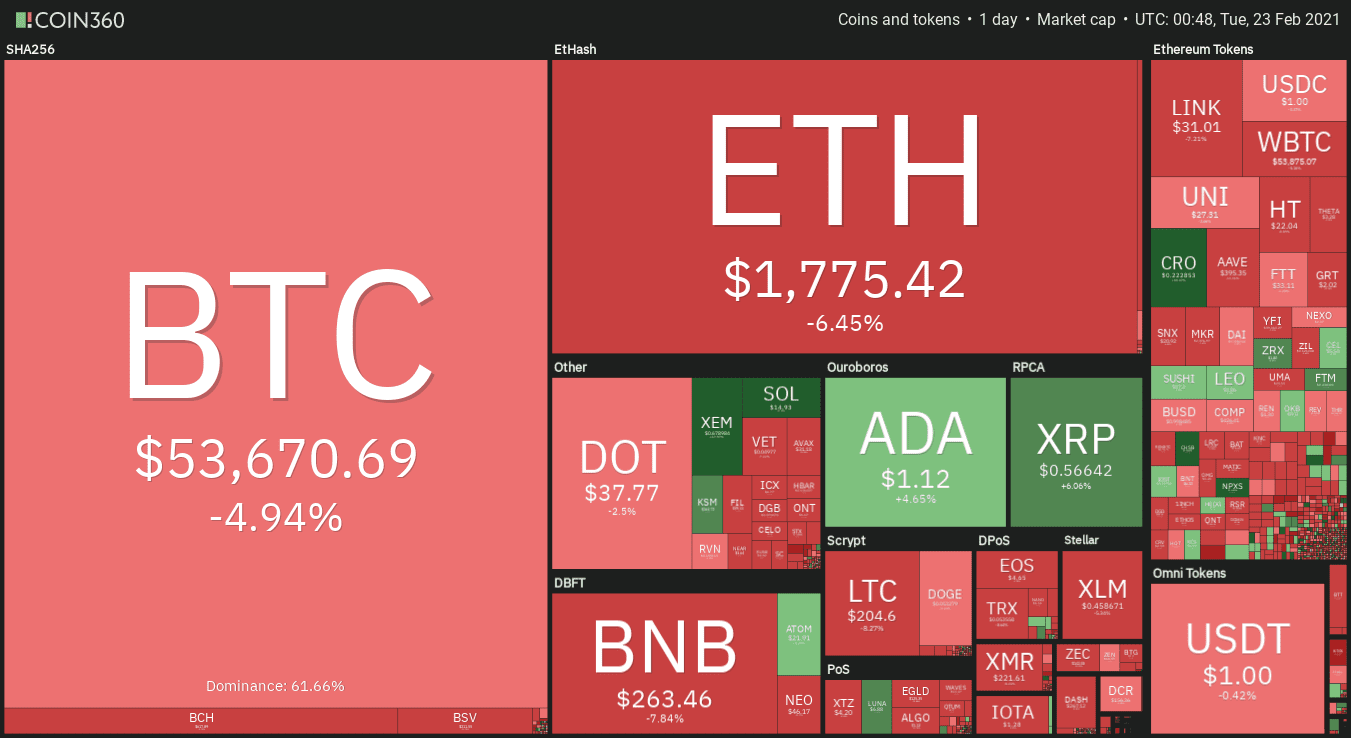 Altcoins and DeFi sell-off after Bitcoin's 17.6% correction below $50K.