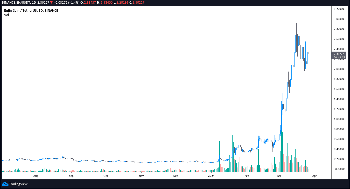 3 reasons that Enjin (ENJ) cost has actually rallied 800% over the last month