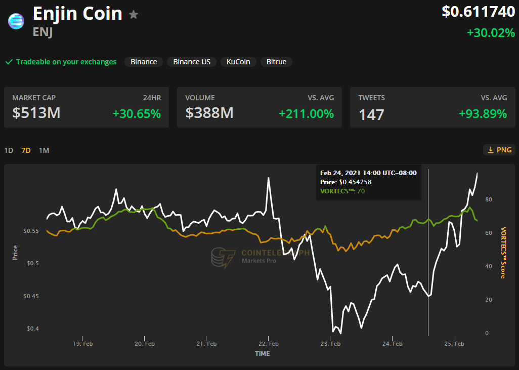 Exchange listings and NFT boom back Enjin's (ENJ) 52% rally to a brand-new high
