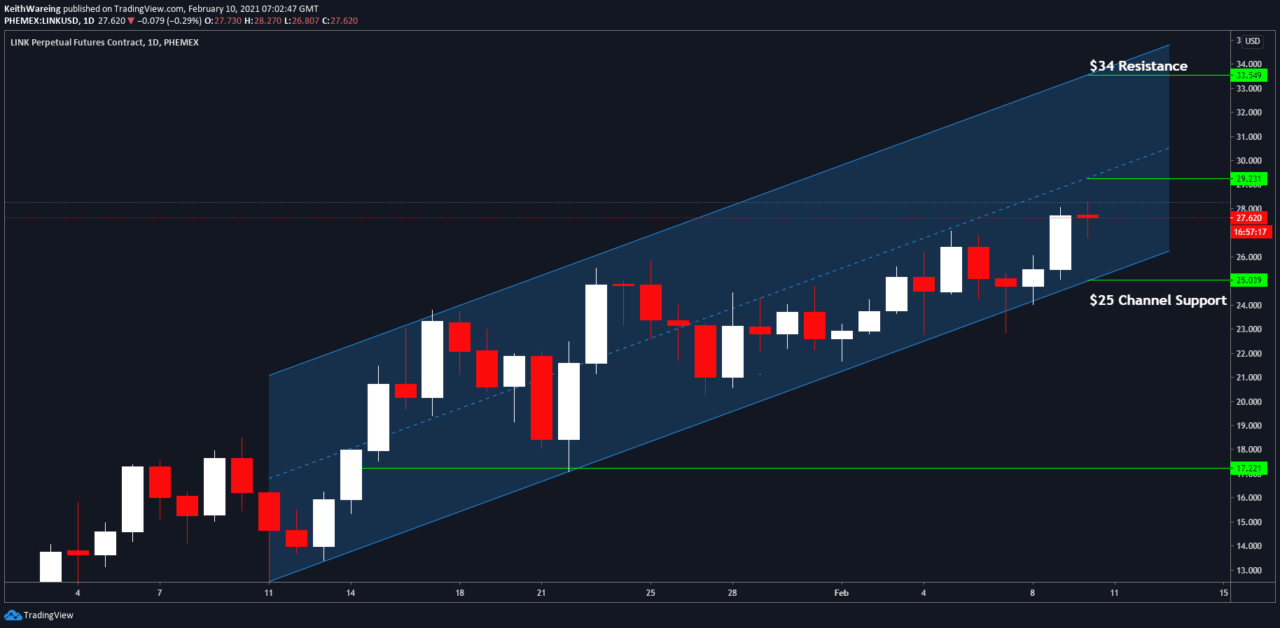 Chainlink strikes brand-new highs, however is LINK about to pull another 150% parabolic relocation?