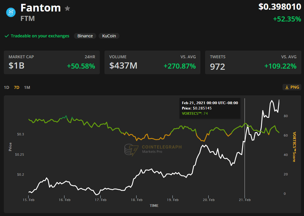 3 reasons why Fantom (FTM) price continues to rally to new all-time highs