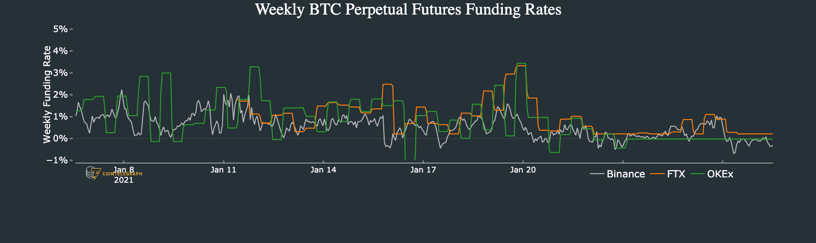 Bitcoin held by public companies has actually surged 400% in 12 months to $3.6 billion