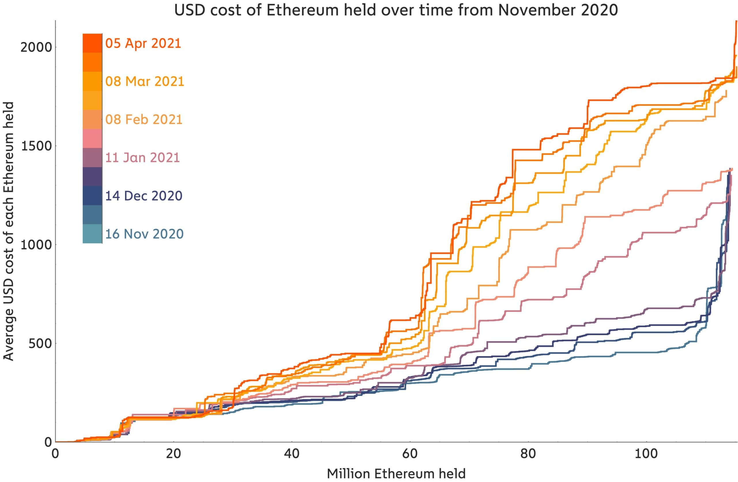 The major Ethereum support location is $1,800 but weaker than Bitcoin's-- Expert