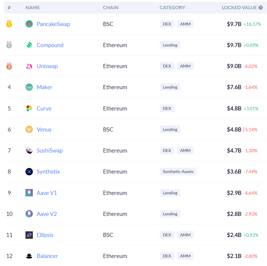 Binance Coin (BNB) market cap passes Santander and UBS-- What's next?