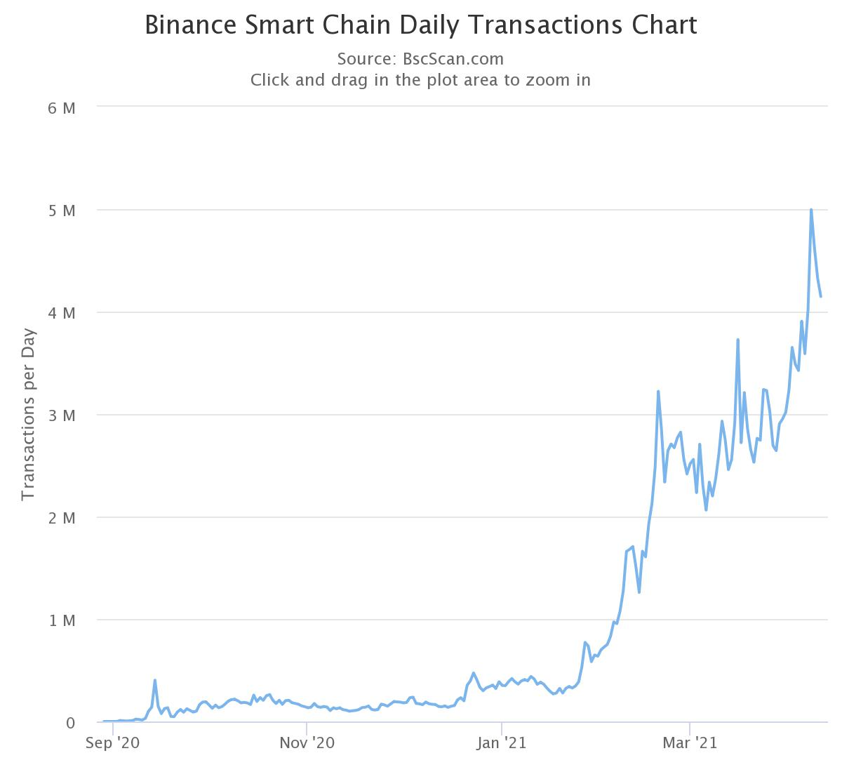 Binance Coin reaches 37% of Ethereum's market cap: 3 reasons that BNB is skyrocketing
