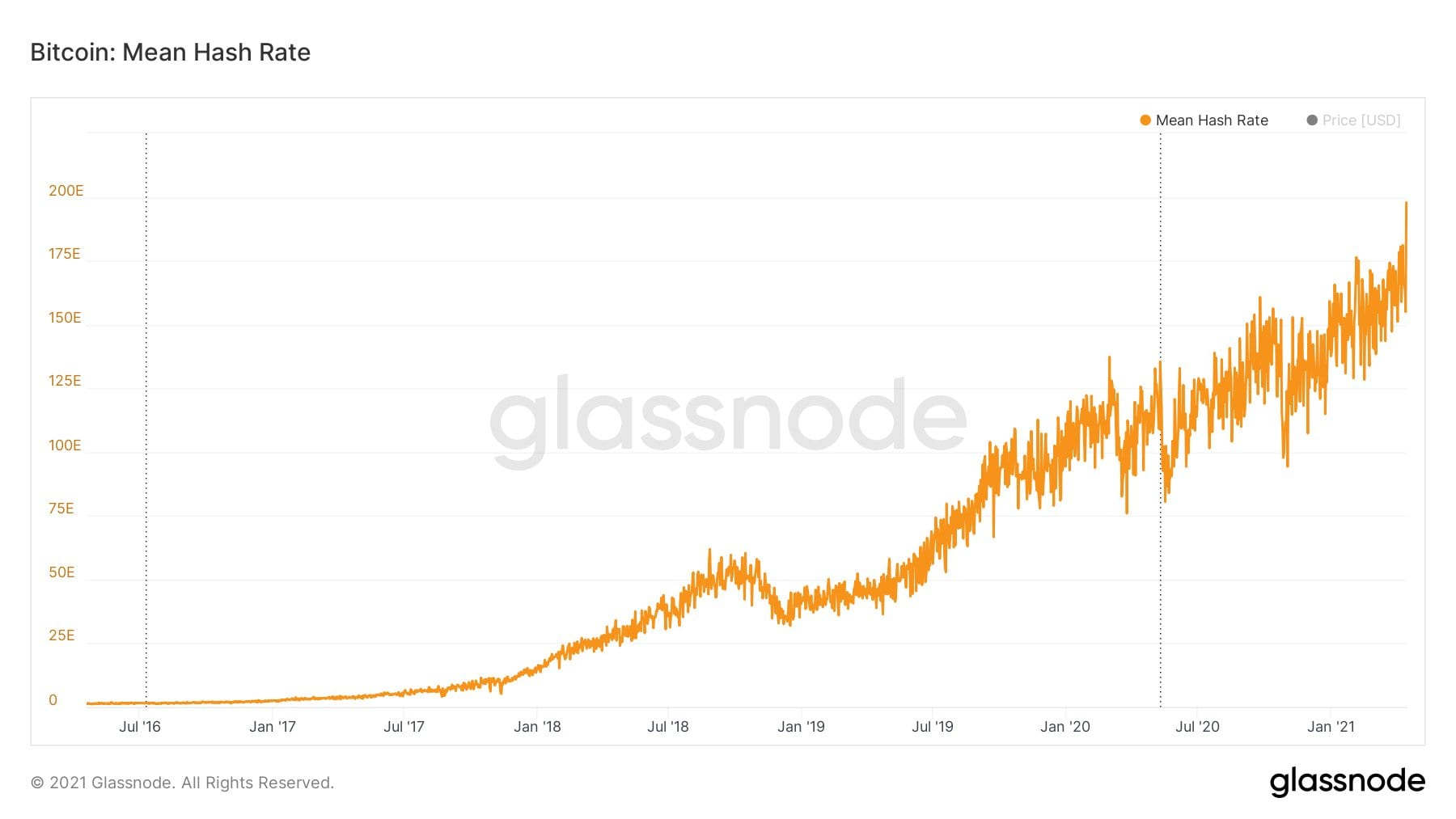 Bitcoin hash rate hits record 200 EH/s in fresh BTC rate bull flag
