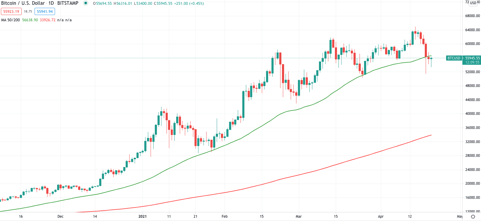 Bad omen? US dollar and Bitcoin are both dropping in an uncommon pattern