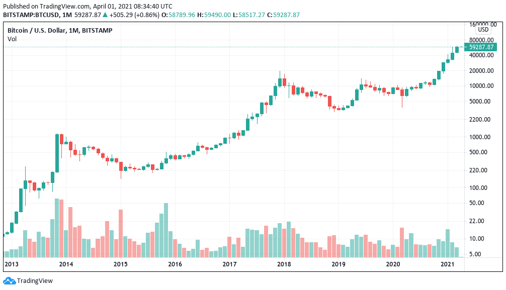 April Bulls Day? Bitcoin just closed its best March and Q1 in 8 years