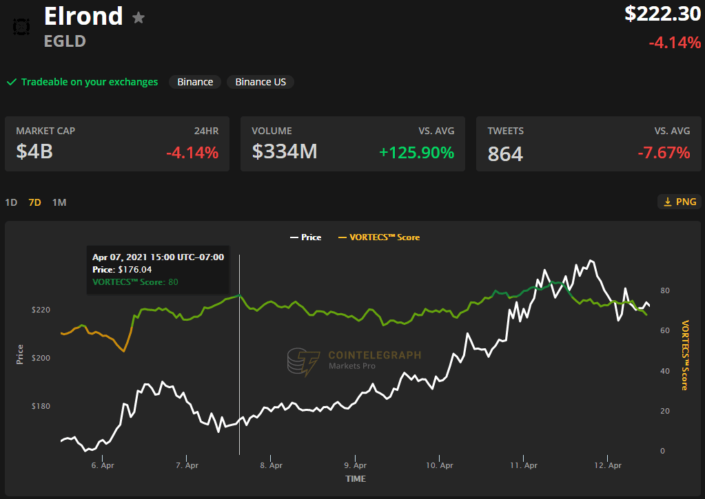 3 reasons Elrond (EGLD) price soared above $245.