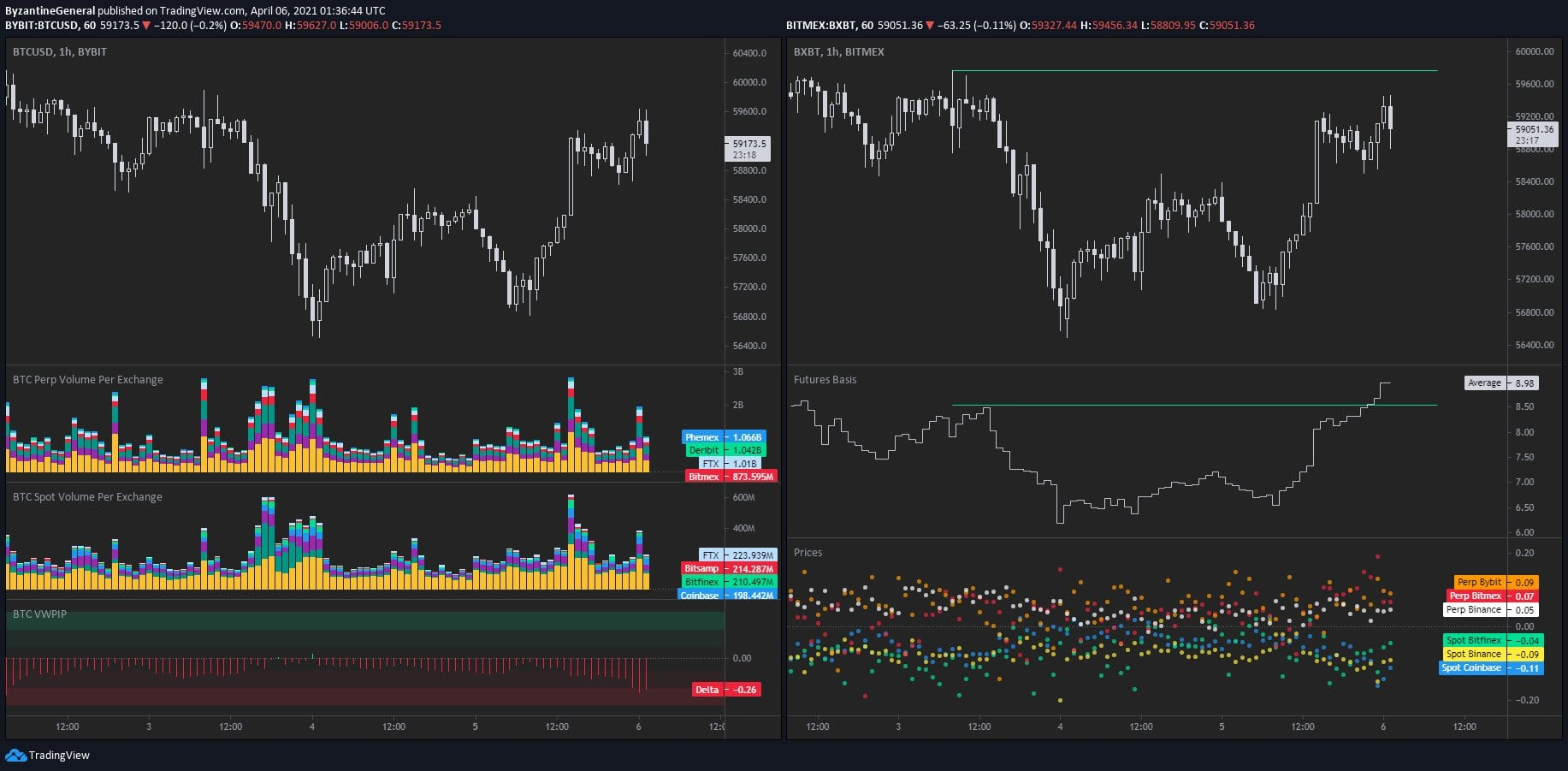 Whale clusters suggest that this key Bitcoin level can trigger an explosive rally