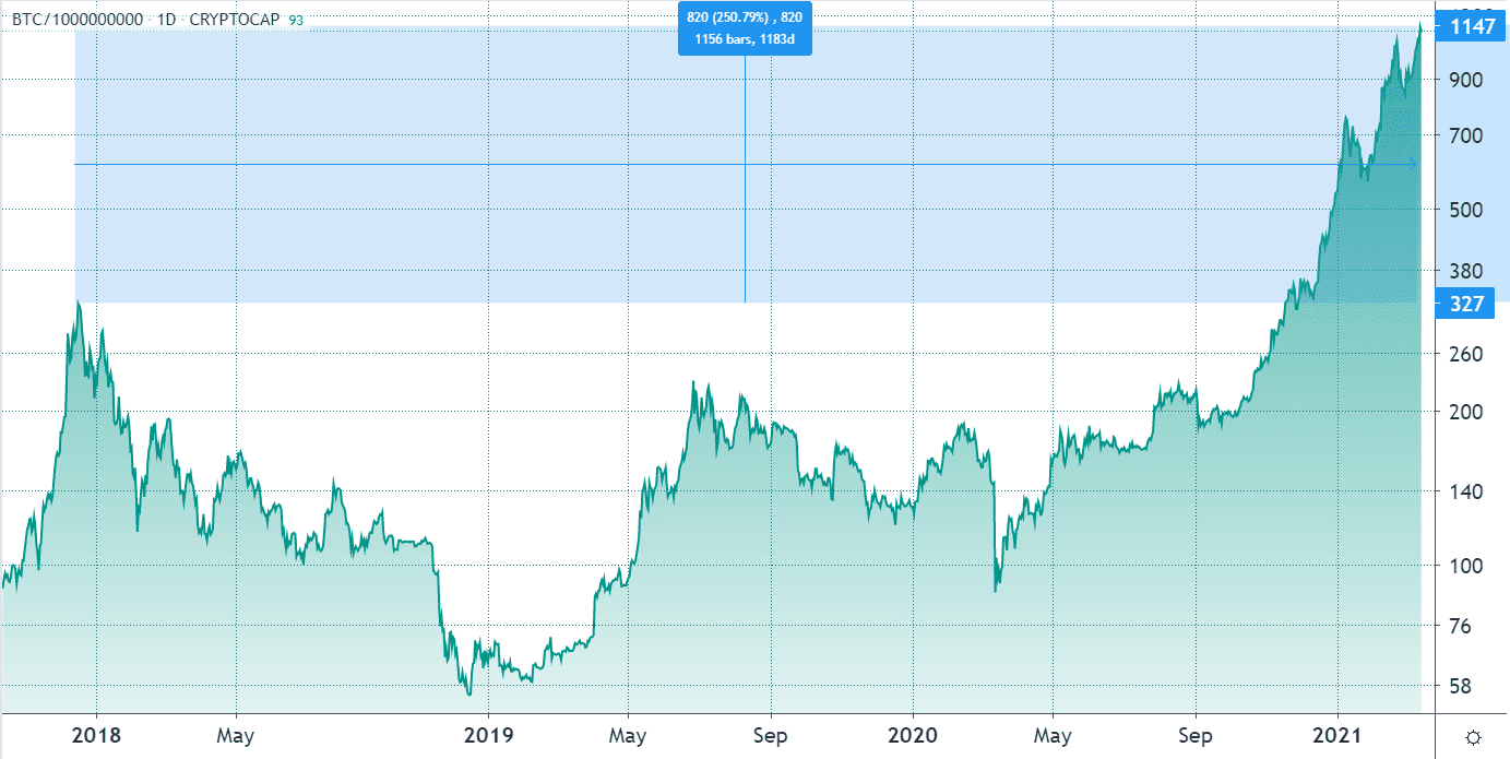 Why's Bitcoin stuck under $60,000? The gold market cap may hold the response
