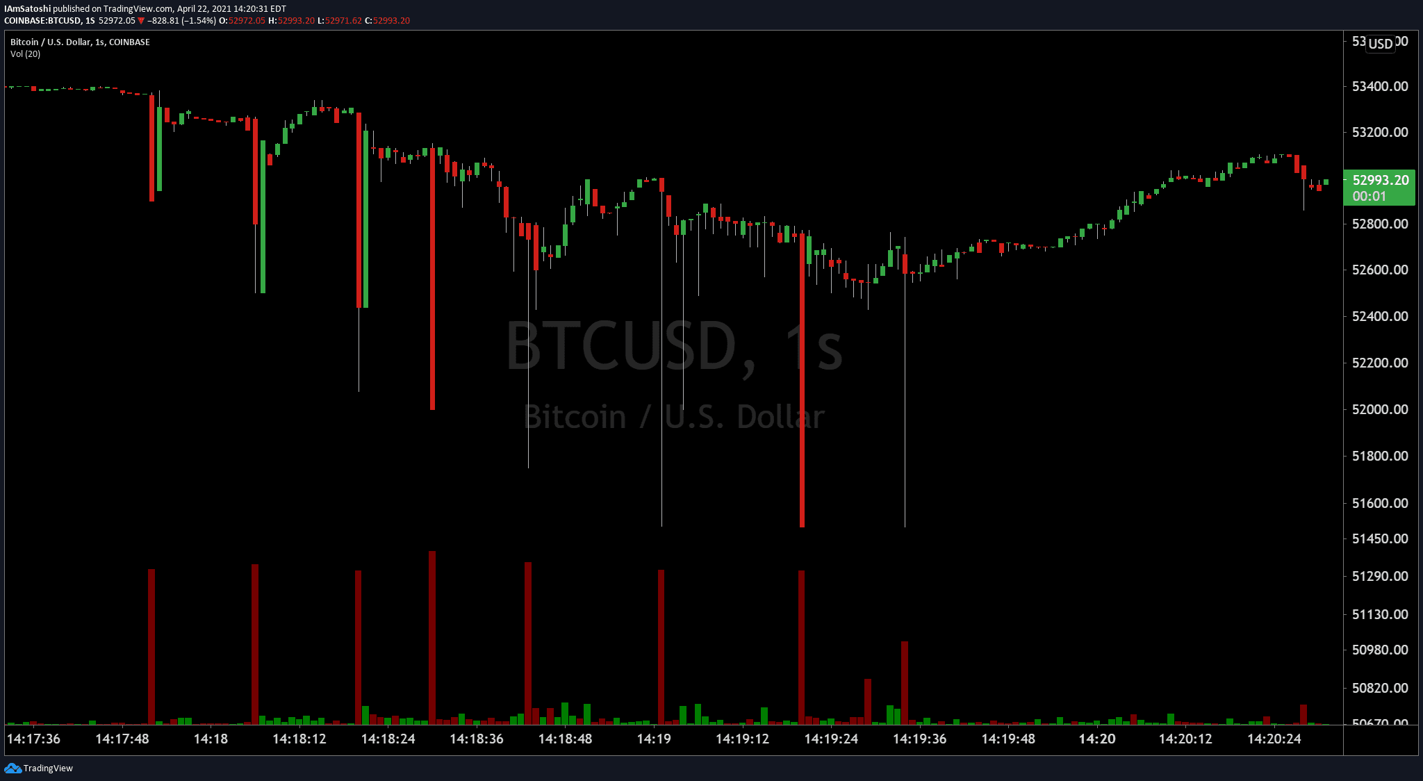 Bitcoin price 'relief' relocate to $47K presses BTC listed below stock-to-flow trajectory